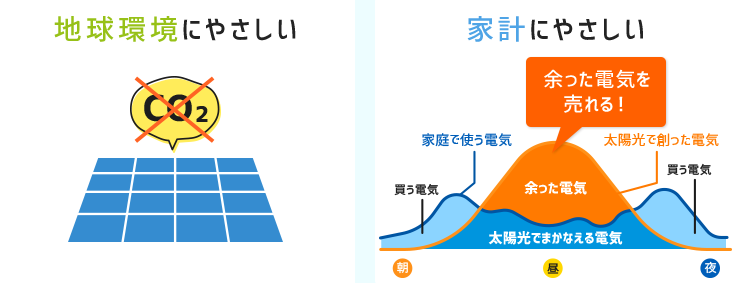 太陽光発電のメリット図解